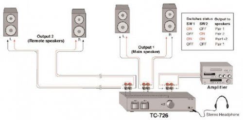 THENDER TC 726 UNITA'CONTROLLO VOLUME 8 OHM x 2 COPPIE DIFFUSORI IMPEDENZA da 4-8 OHM 100W